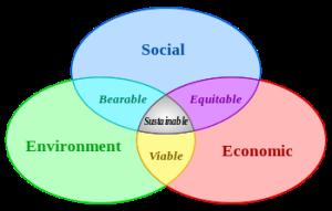350px-Sustainable_development.svg