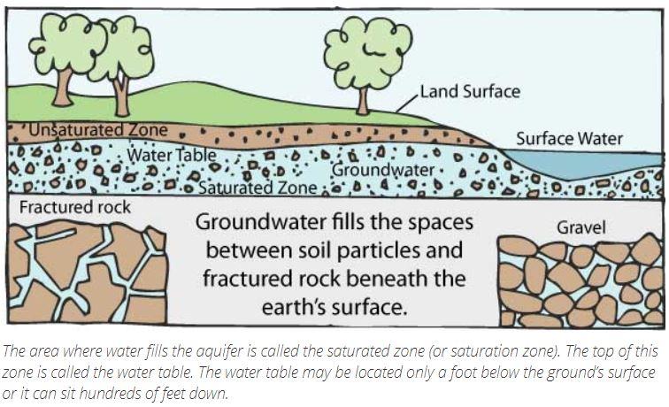 Apa itu air tanah