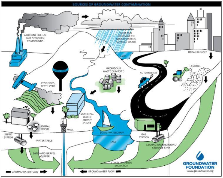 Kontaminasi Air Tanah
